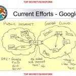 Google Cloud Exploitation