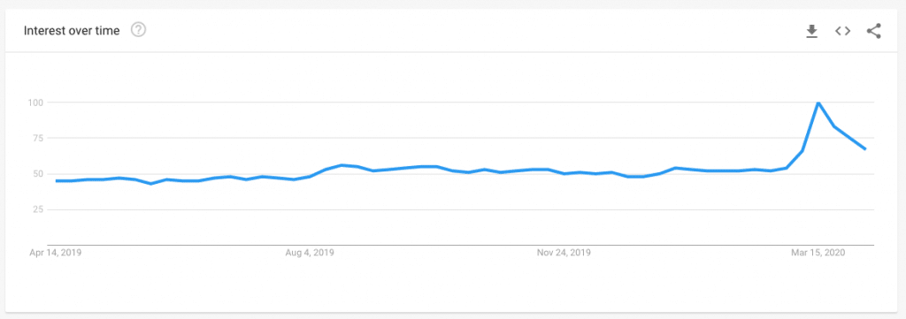 Google Trends for VPN in the US