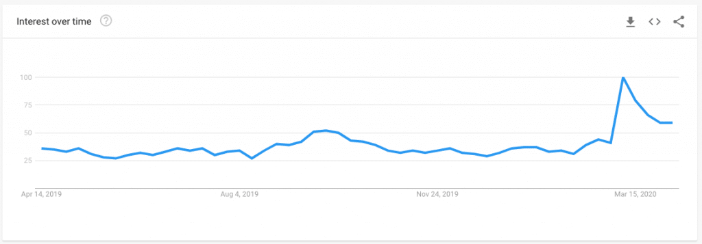 Google Trends for VPN Interest in Italy