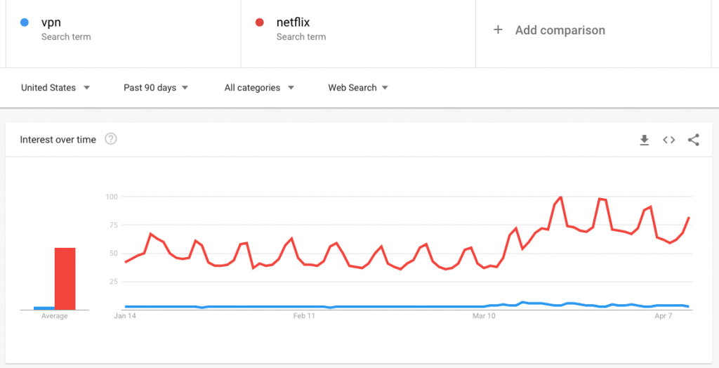 """VPN"" interest vs ""Netflix"" interest on Google Trends"