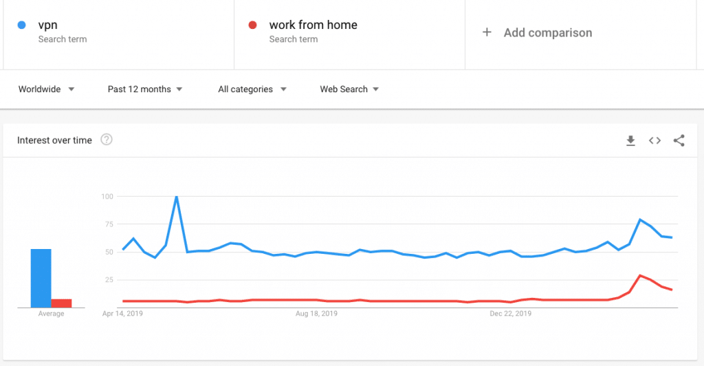"""Work From Home"" Interest vs ""VPN"" Interest from Google Trends"